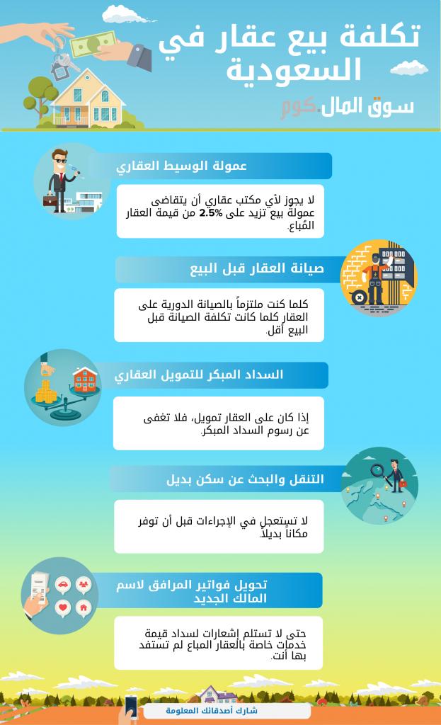 إنفوجرافيك: تكلفة بيع عقار في السعودية