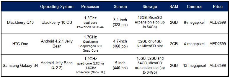 Comparison Table of phones