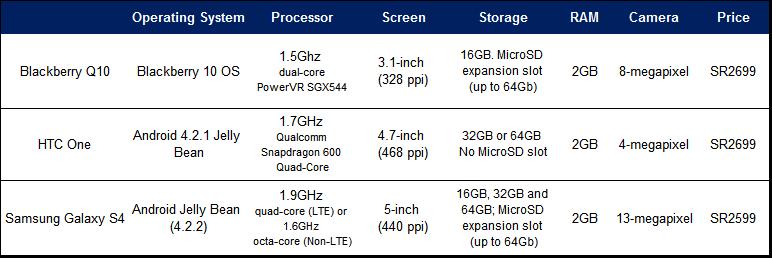 Comparison of smartphones_KSA