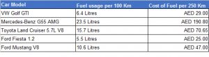 How much fuel does your car take in for every 100 KM