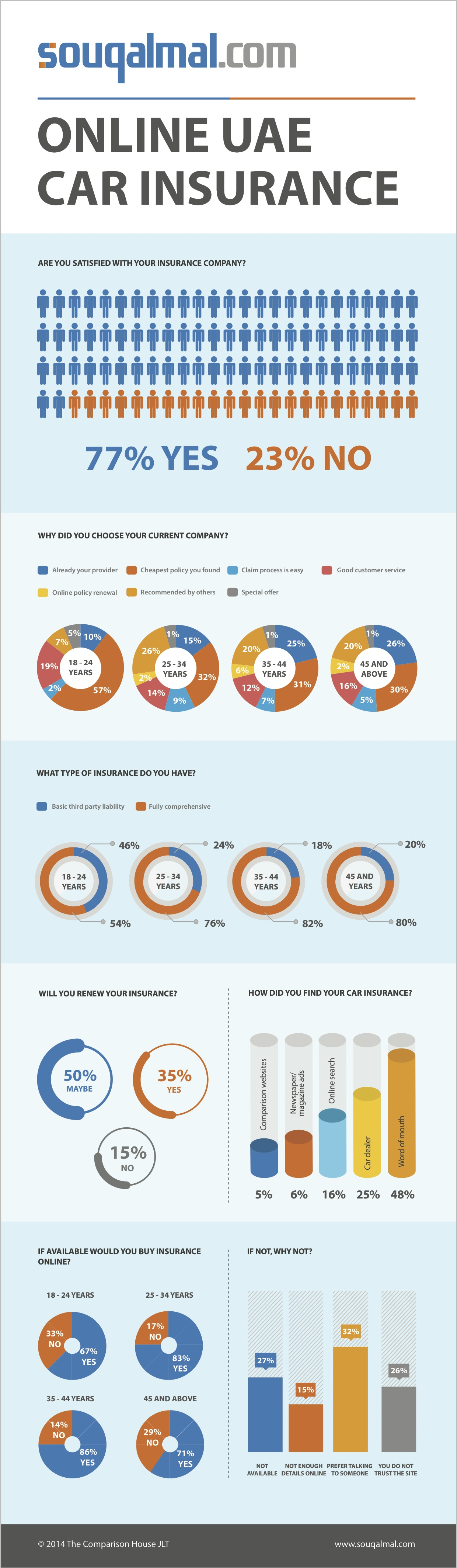 Infographic: Car insurance survey Jun-2014