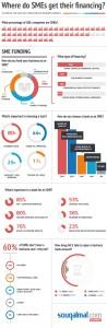 Souqalmal.com survey infographic: A third of UAE SMEs take business financing