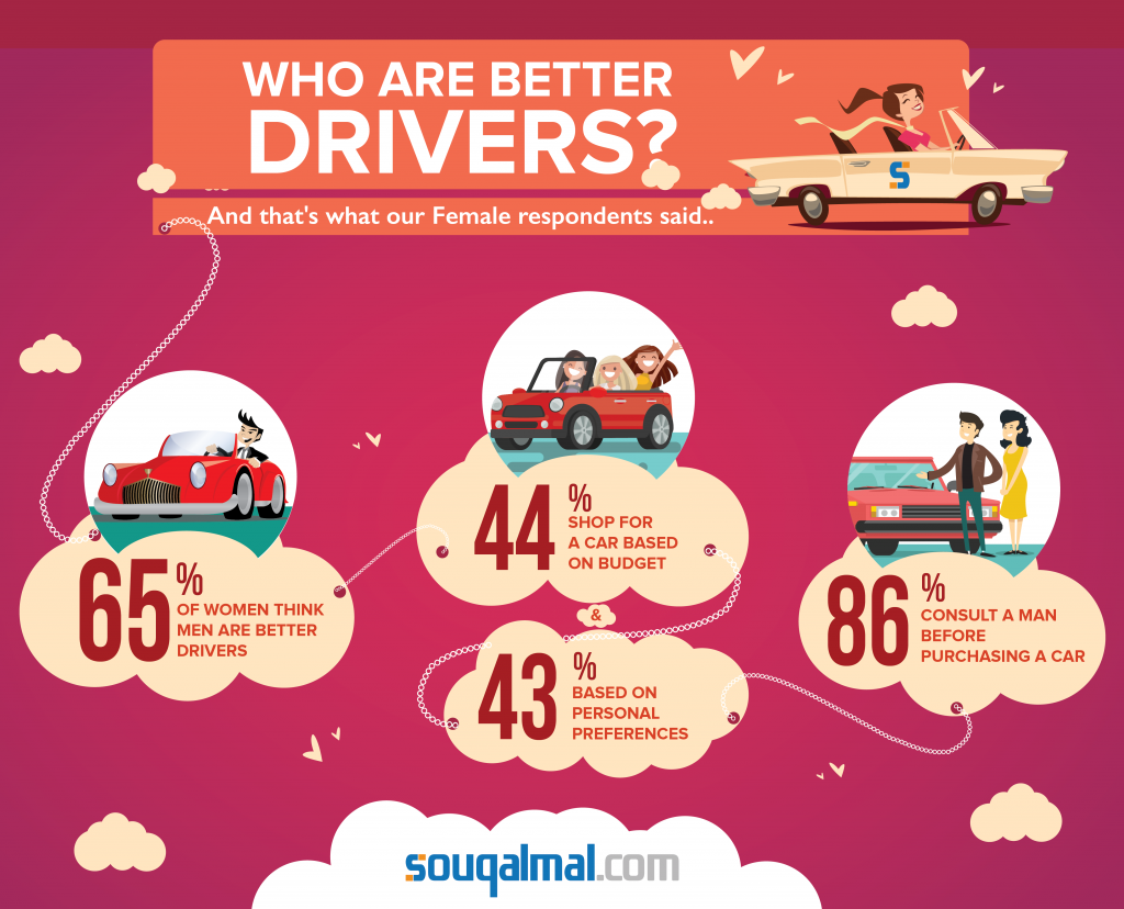 Who are better drivers?