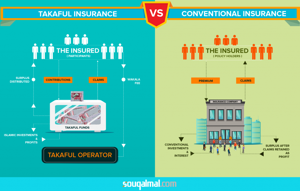 takaful and conventional insurance copy-01